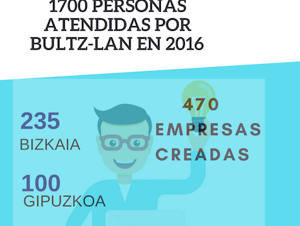 Creación-empresas-2016