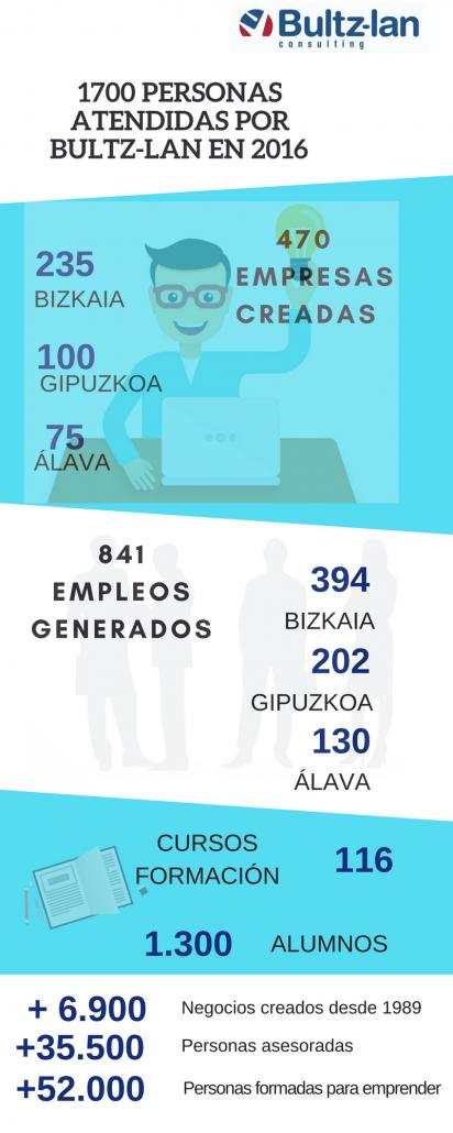 Empresas-creadas-Bultz-lan-2016